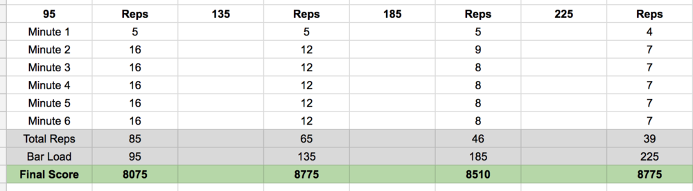 Sample scoring of WOD 4 and potential strategy.