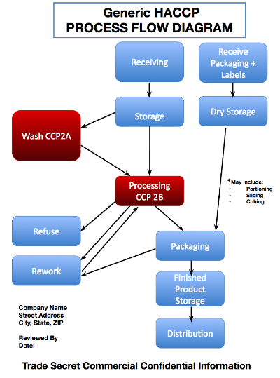 Sample HACCP flow diagram