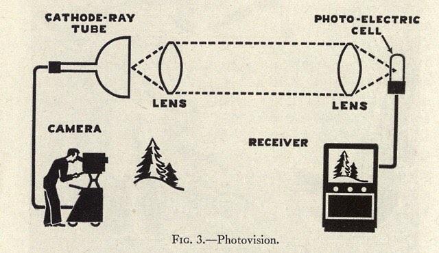 Television primer. 1947  #tube #tv  #realitytv #oldillustration  #lens  #video