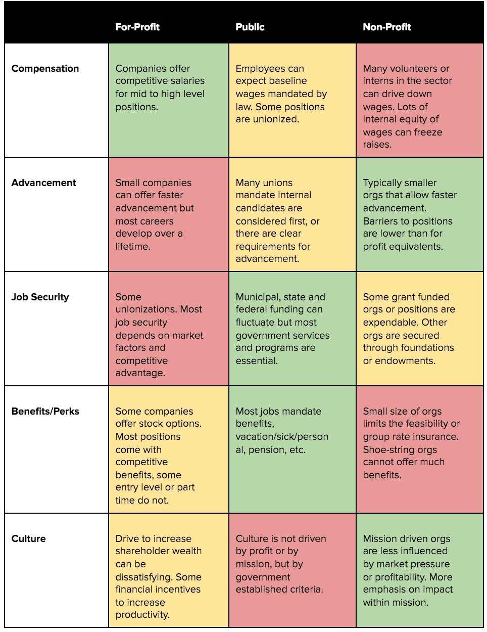 A overly generalized chart of advantages, warnings and disadvantages for each sector.