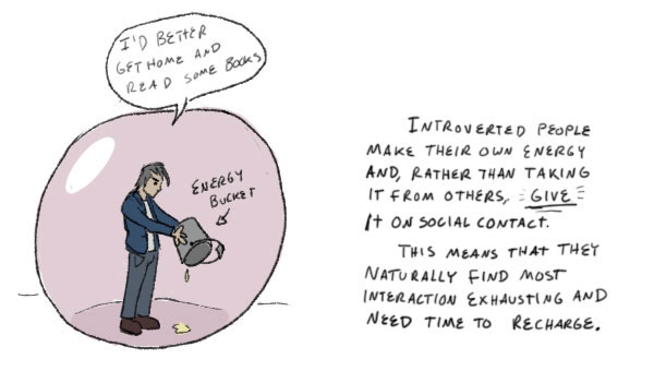 Definition of introverted people