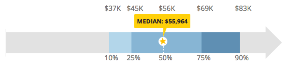 Web Developer salary range across the US - source www.payscale.com, February 2016