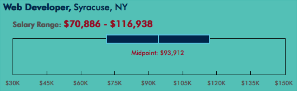 Web Developer salary range for Syracuse, NY - source www.roberthalf.com, February 2016
