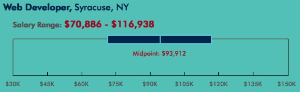 Web Developer salary range for Syracuse, NY - source www.roberthalf.com, February 2016