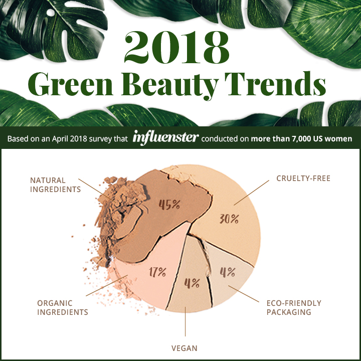 GREEN BEAUTY INFOGRAPHIC