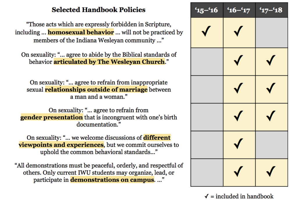 Over the past three academic years, Indiana Wesleyan University has made some noteworthy edits to its student handbook policies pertaining to sexual orientation and gender identity.