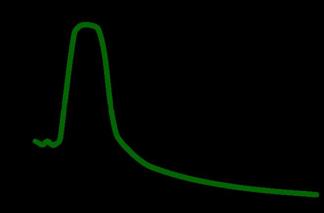 J Shape Curve