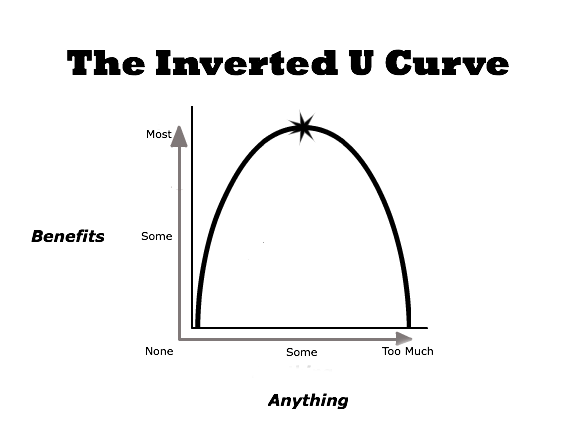 Inverted U Curve