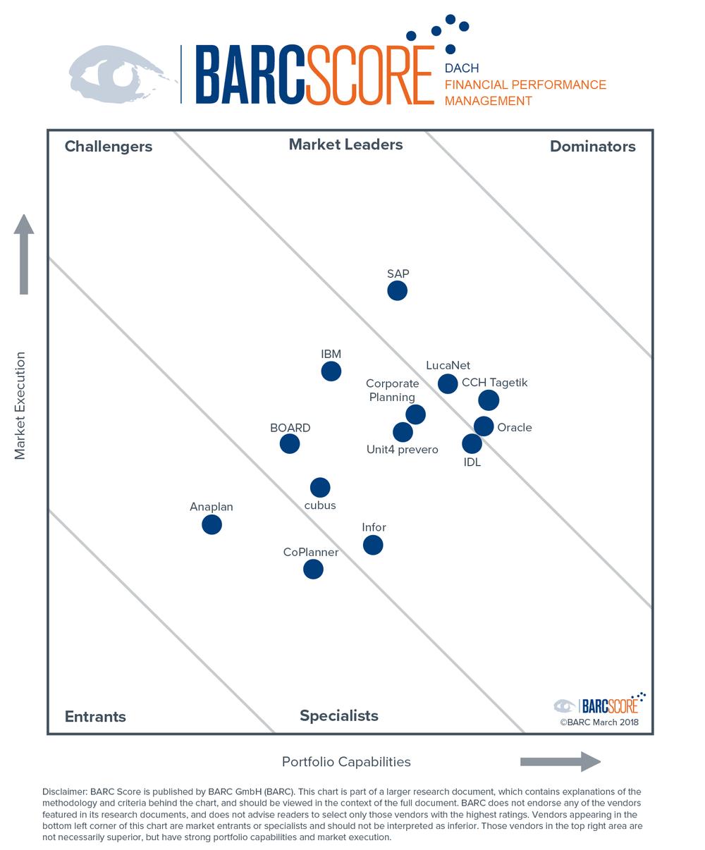 Score-FPM-DACH_Barc.PNG