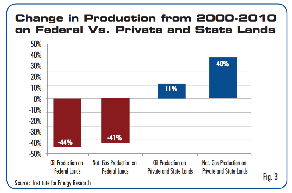 us-production-federal-state-private.jpg