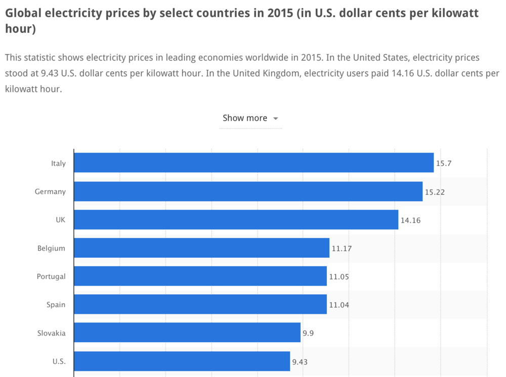 global-electricity-prices-by-country-per-kilowatt-hour.jpg