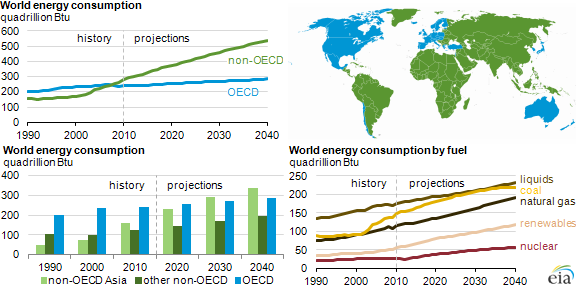 world-energy-demand