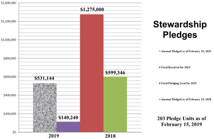 Stewardship 2-15-2019GK.jpg