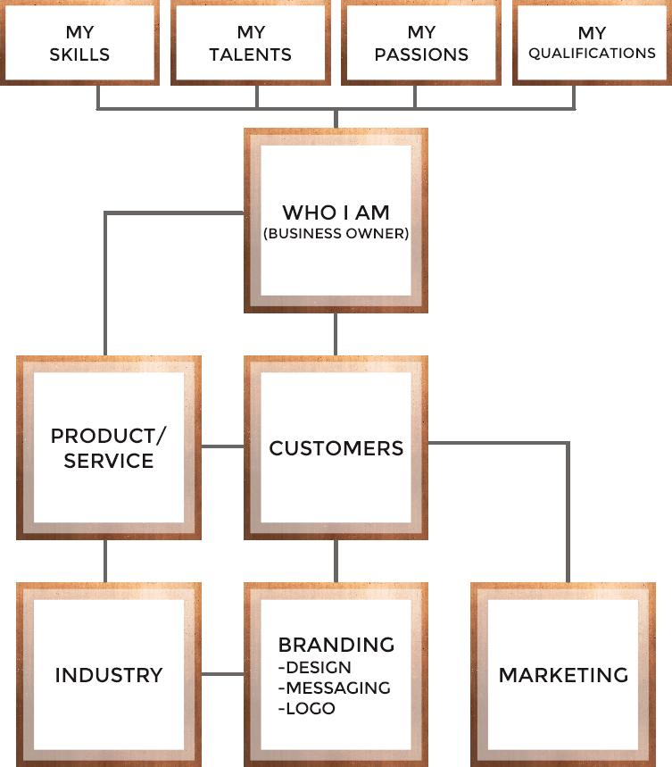 Organized Business Building Diagram by Tarragon Studios, LLC