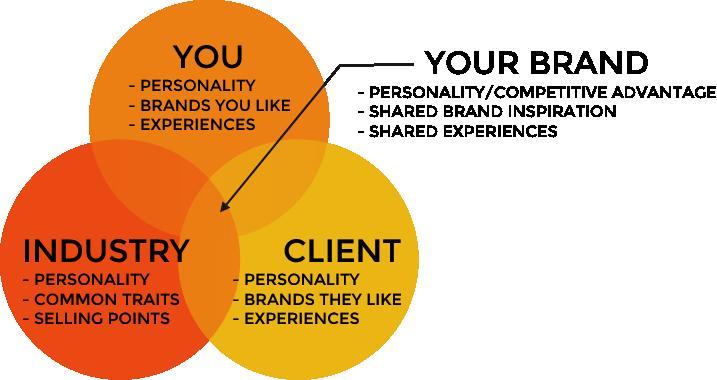 Brand Strategy Diagram by Tarragon Studios, LLC