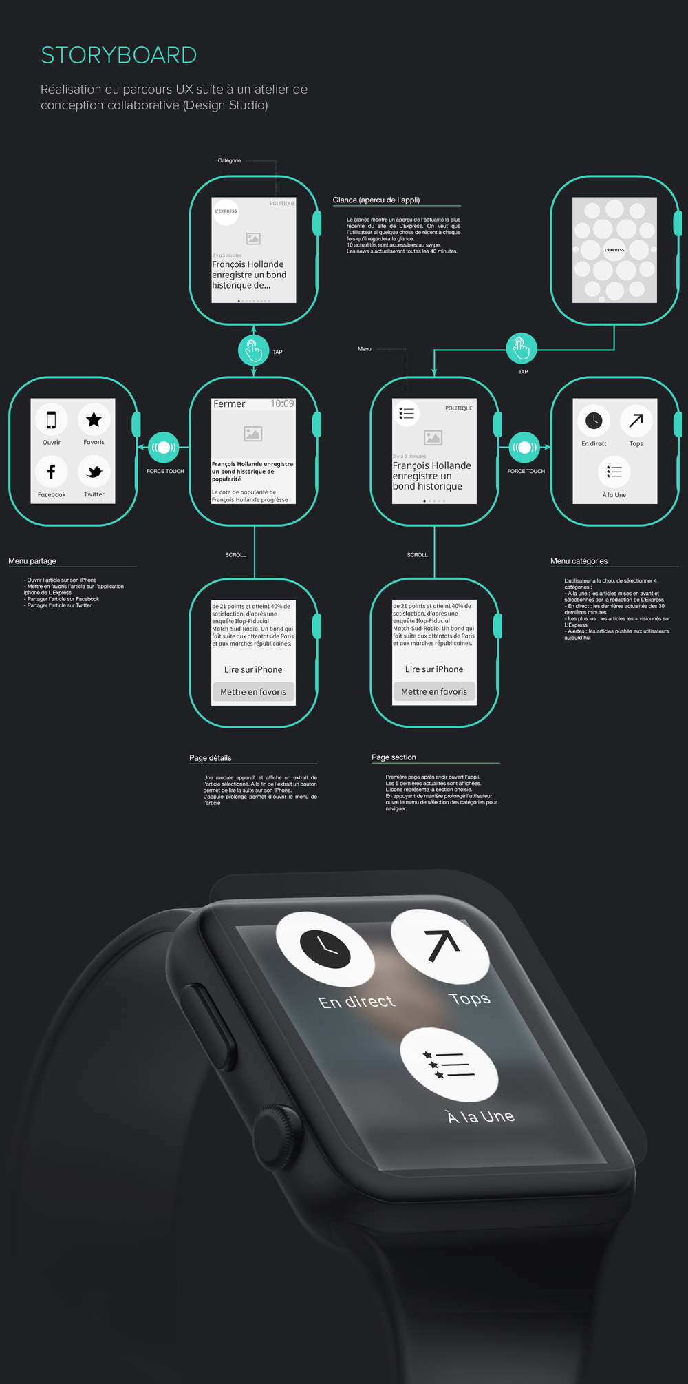 L'Express Apple Watch : storyboard et parcours UX