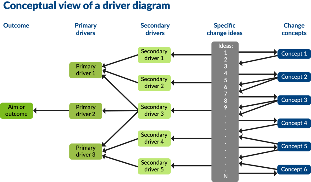 Driver Diagrams  U2014 Lothian Quality