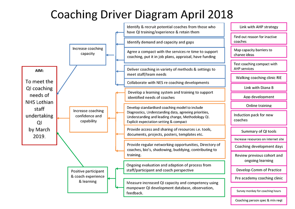 coaching driver diagram April 2018 with change ideas_Page_2.png