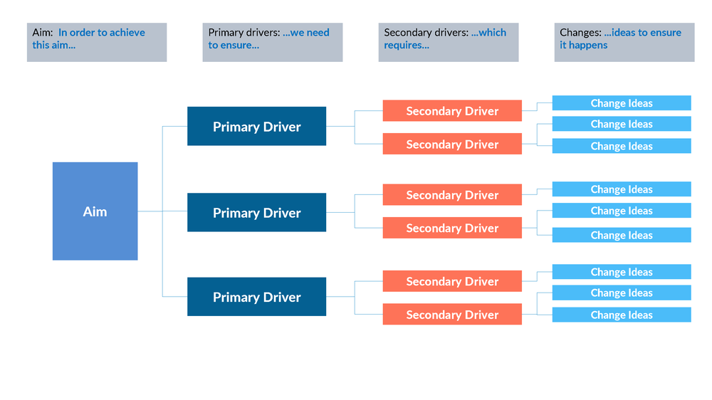DRIVER DIAGRAM_Page_2.png