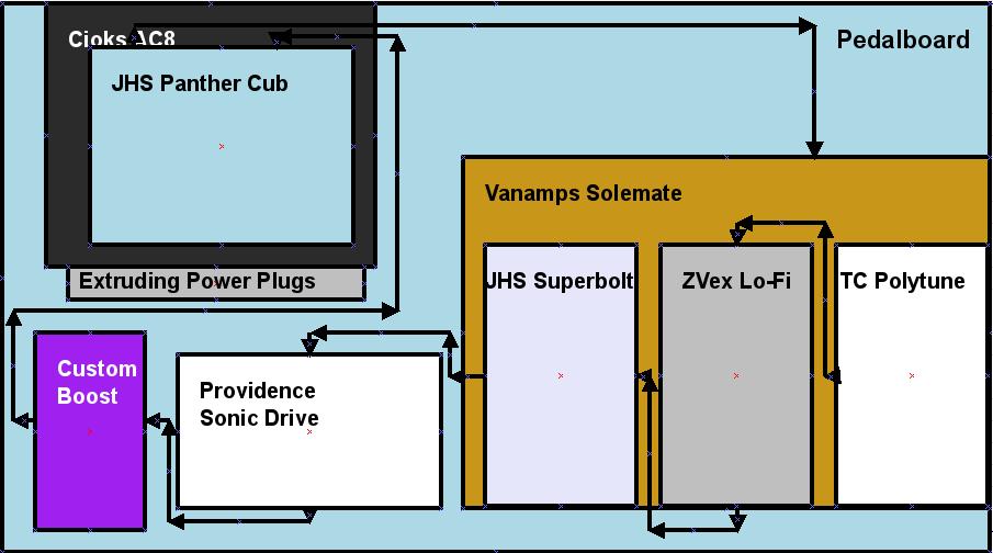 Pedalboard Plan
