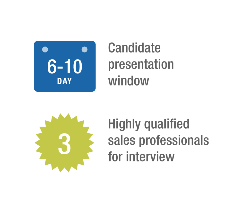 Sales Talent Agency had an objective of presenting 3 quality candidates every 6-10 days for Anixter managers to interview