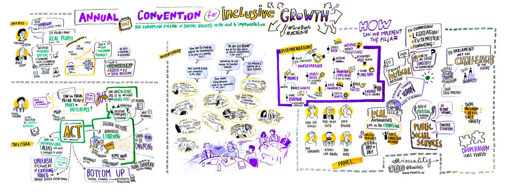 Graphic recording of the plenary sessions