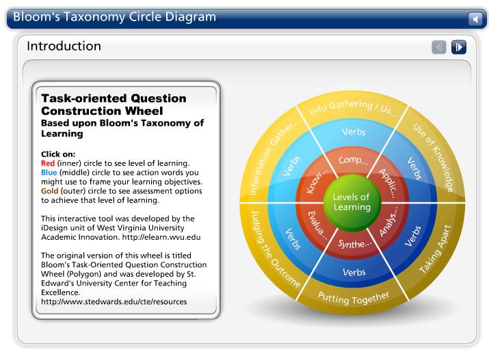 http://community.wvu.edu/~lsmong/Articulate%20Blooms%20Wheel/blooms_wheel.html
