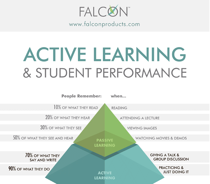 http://www.falconproducts.com/files/images/active-learning-infographic.png