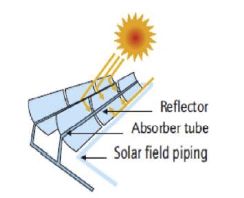 Fig 1. Solar Reflectors
