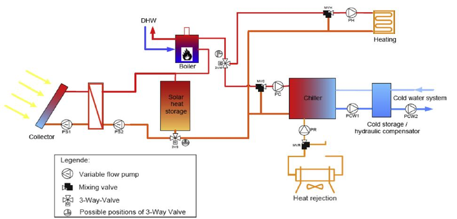 Fig 2 Solar Cooling System
