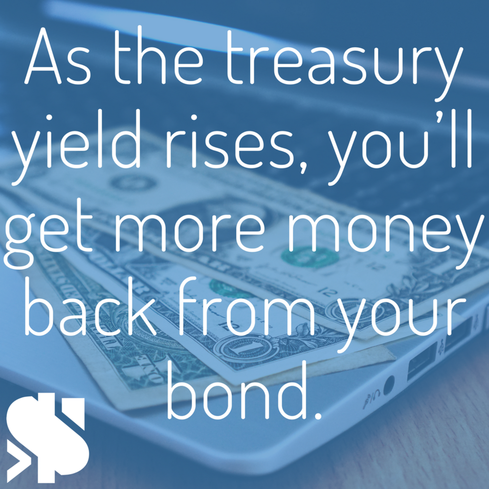 as the treasury yield rises, you'll get more money back from your bond.png