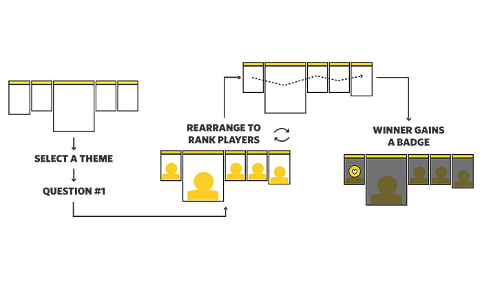 A diagram showing how the multi-device board becomes a core game mechanic
