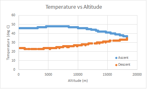 Temp_vs_Altitudepng