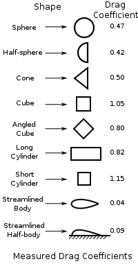 Source: https://en.wikipedia.org/wiki/Drag_coefficient