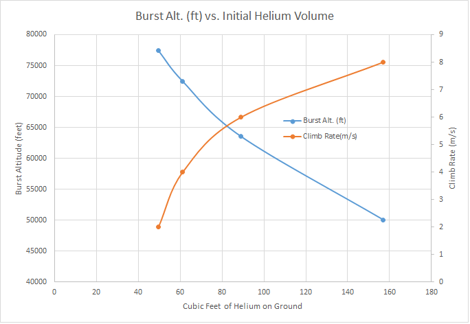 A comparison of the effect on climb rate (orange) and burst altitude (blue) compared to initial Helium Volume.