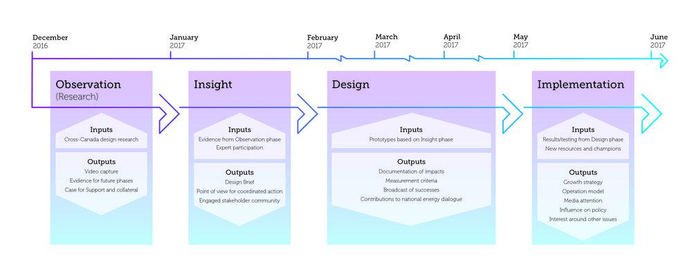ITVN_Graphic4_Timeline_Lettersized-01.jpg