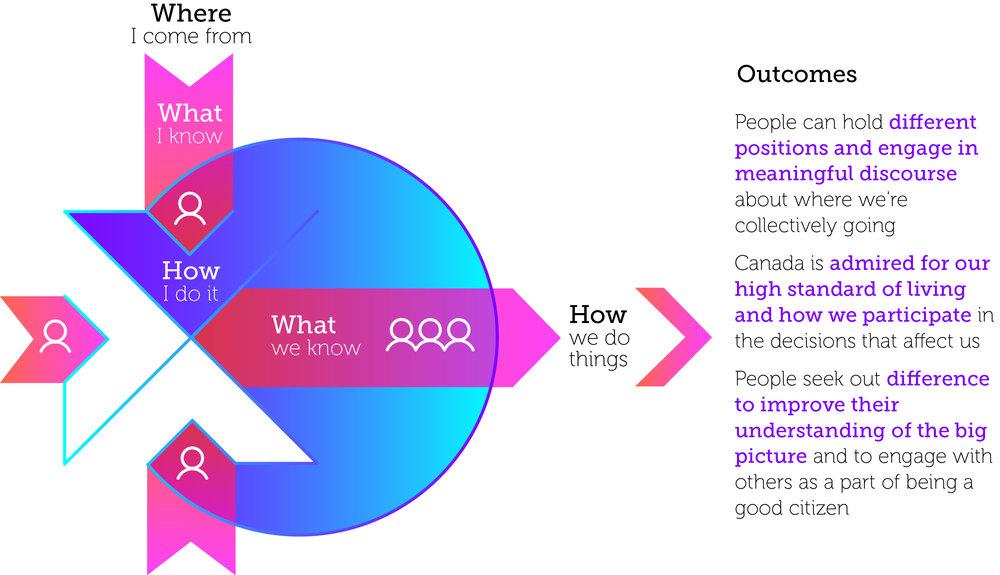 sample model of payback for strategic design