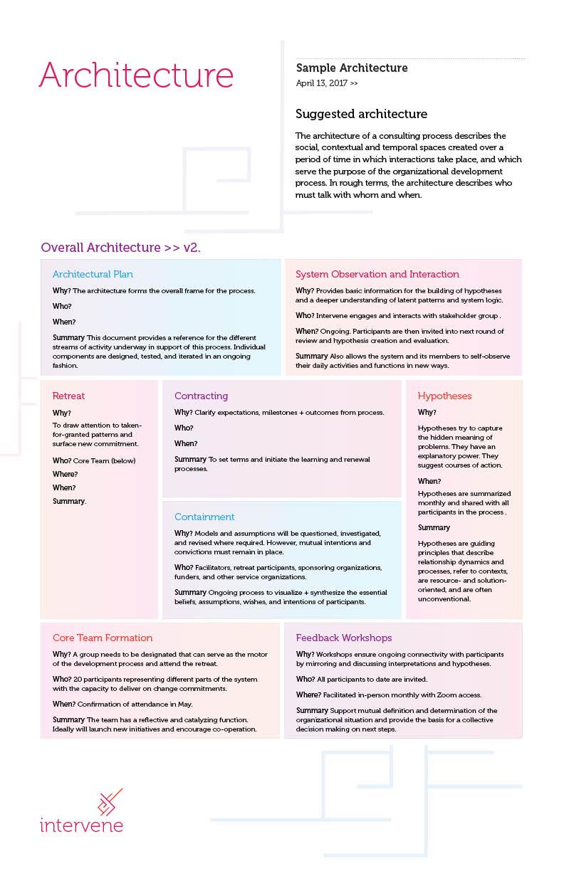 Architecture - Sample Documentation