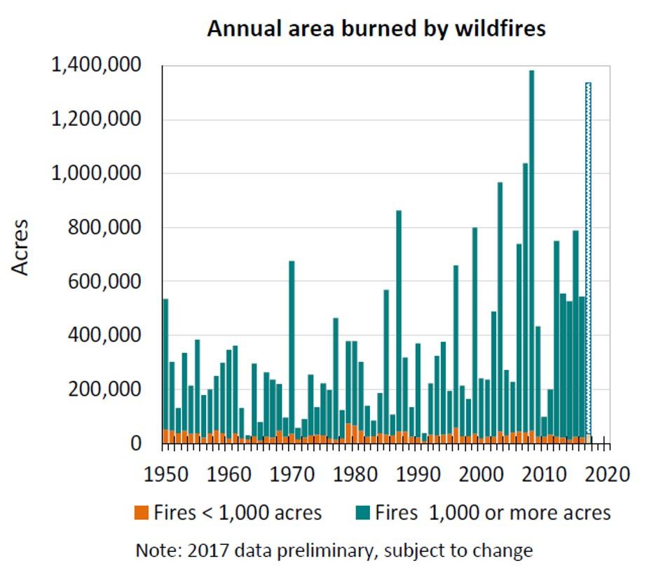 Large wildfires generally increasing in California.