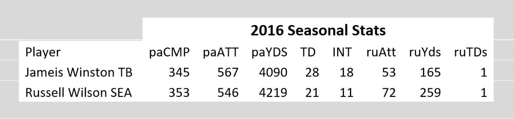 Jameis Winston & Russell Wilson 2016 Season Stats