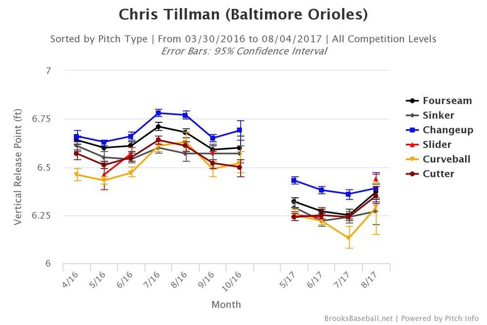 Chris Tillman's vertical release point, per month, from April 2016 through August 2017. Table via BrooksBaseball.net.