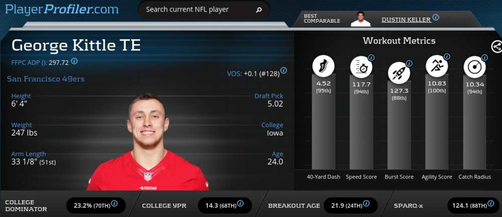 George Kittle Advanced Stats & Metrics Profile courtesy of PlayerProfiler.com