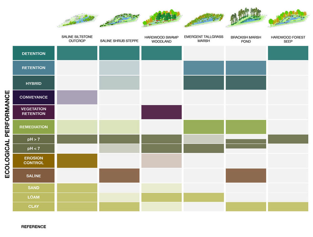 FargoProject_Matrix_LandscapeTypes-03.jpg