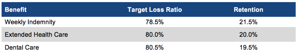 TLR Retention Table.png