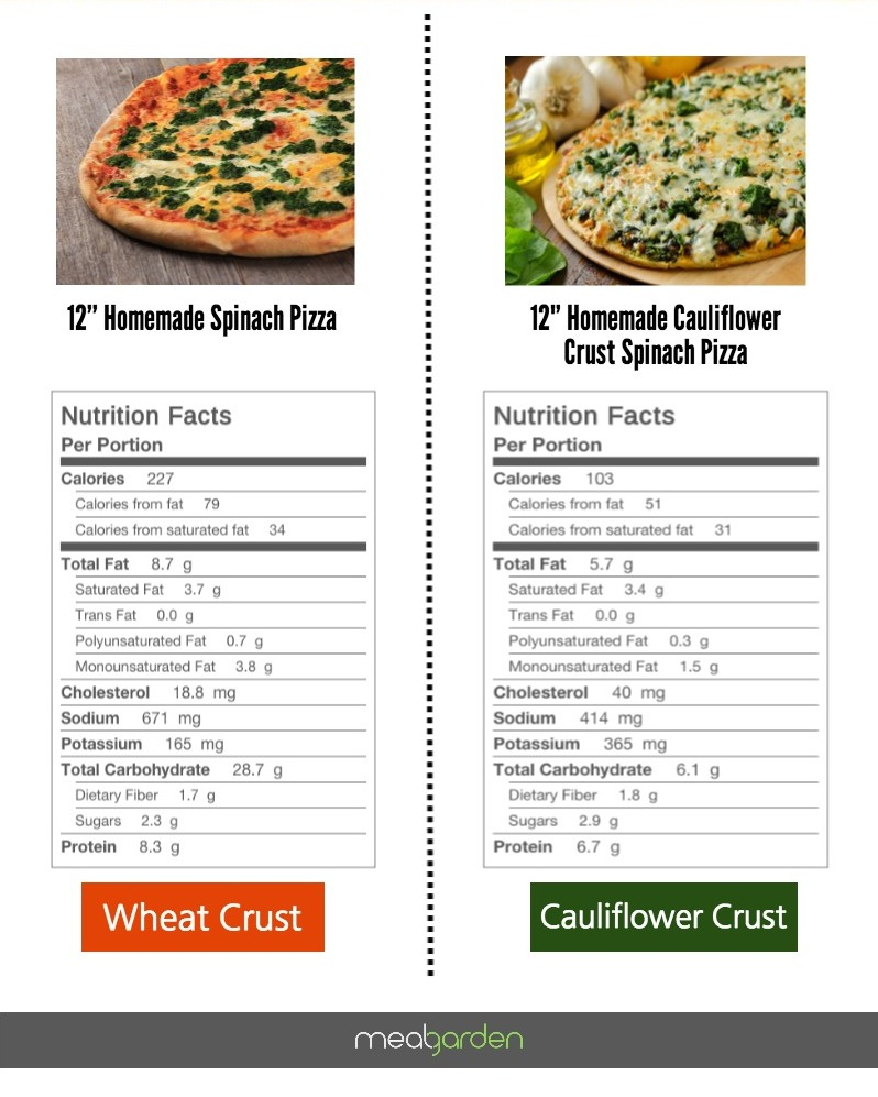 Healthy pizza vs. unhealthy - and it still tastes great!