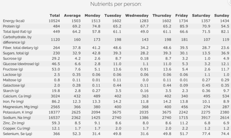 Nutrients per person - table