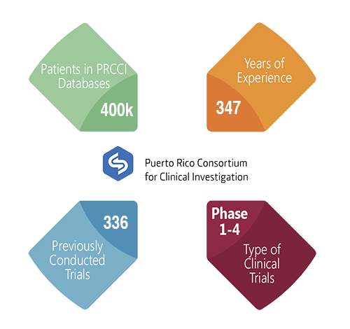 40,000 patients in PRCCI database; 301 Years of Clinical Trials; 300 previously conducted clinical trials; phase 1 clinical trials; phase 2 clinical trials; phase 3 clinical trials; phase 4 clinical trials