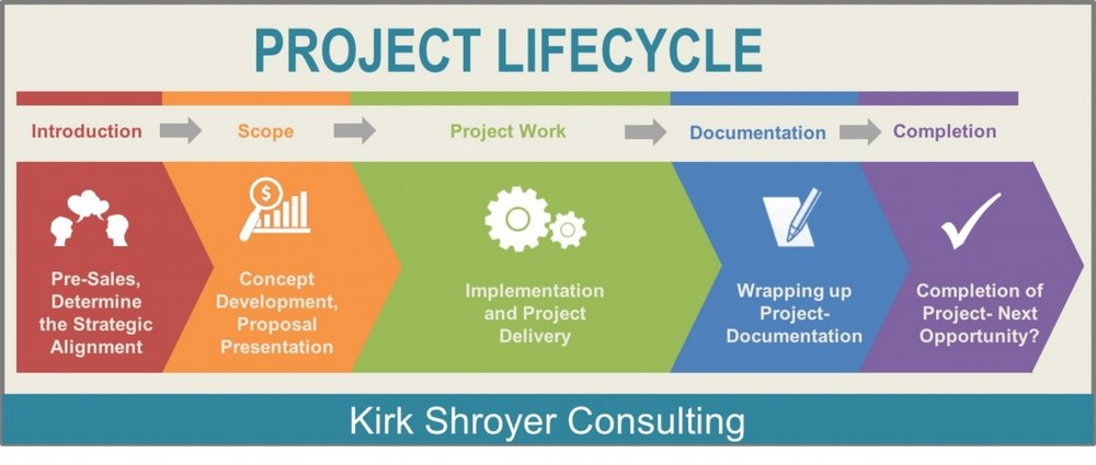 wedding project life cycle U sing project management to plan my wedding was definitely a bit of an experiment i knew that it would help me be organized, remain on budget, and finish all my wedding.
