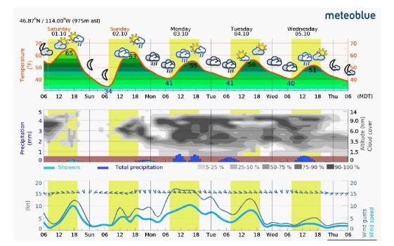 Saturday – Wednesday Meteogram (Missoula Area)