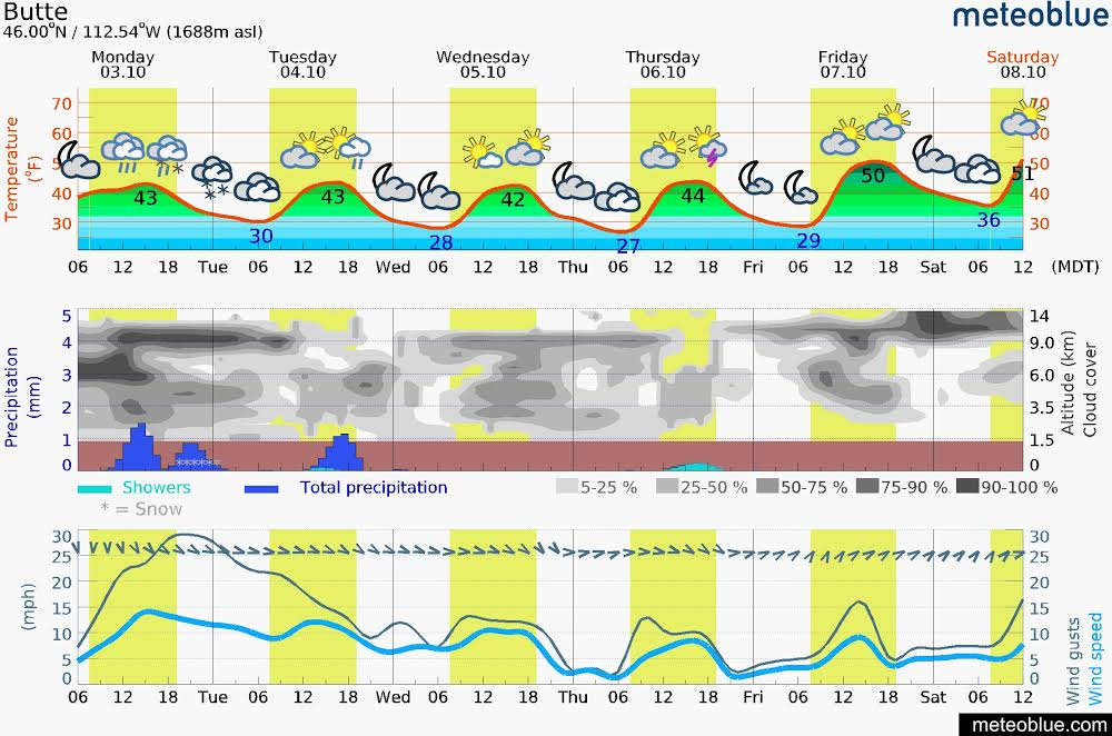 Monday – Saturday Meteogram (Butte, MT)